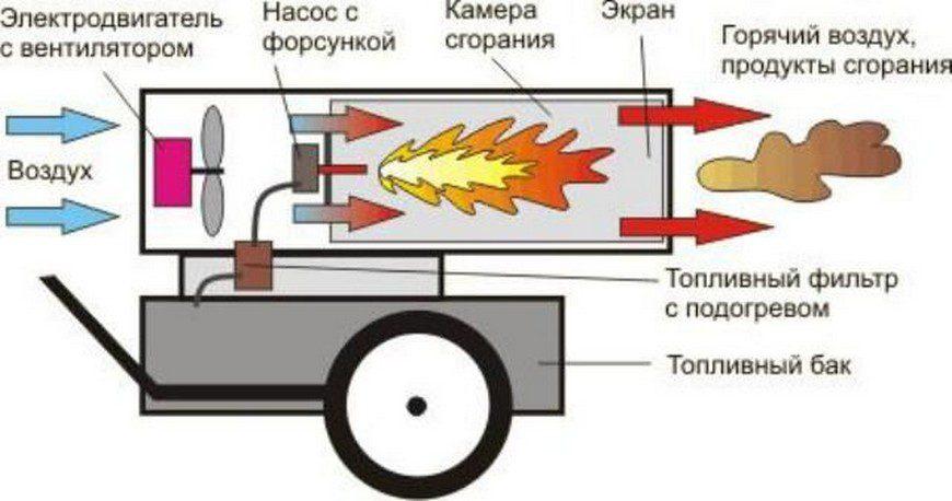 Принцип работы тепловой пушки