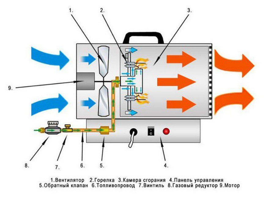 принцип работы тепловой пушки на газе схема