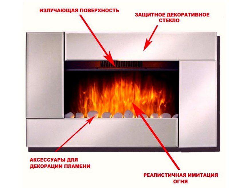 Принцип действия электрического камина